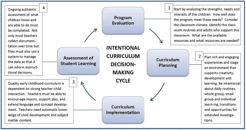 Intentional Curriculum Decesion-Making Cycle